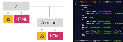 angularjs_routes