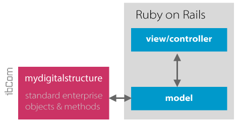 mydigitalstructure_ruby_on_rails.png